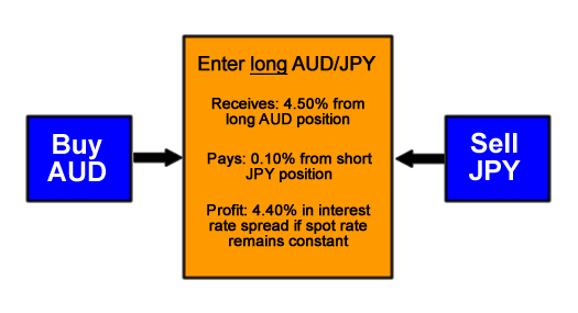 Long AUD/JPY Carry Trade