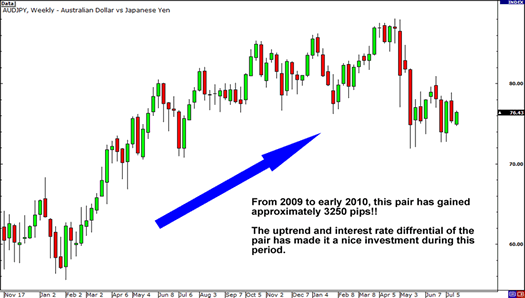 Carry Trade: Weekly chart of AUD/JPY