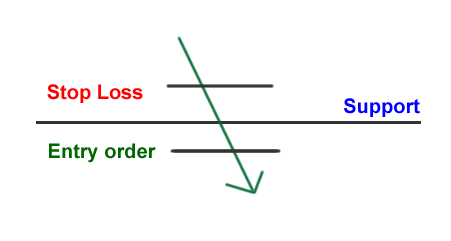 Aggressive way of trading a break of support or resistance