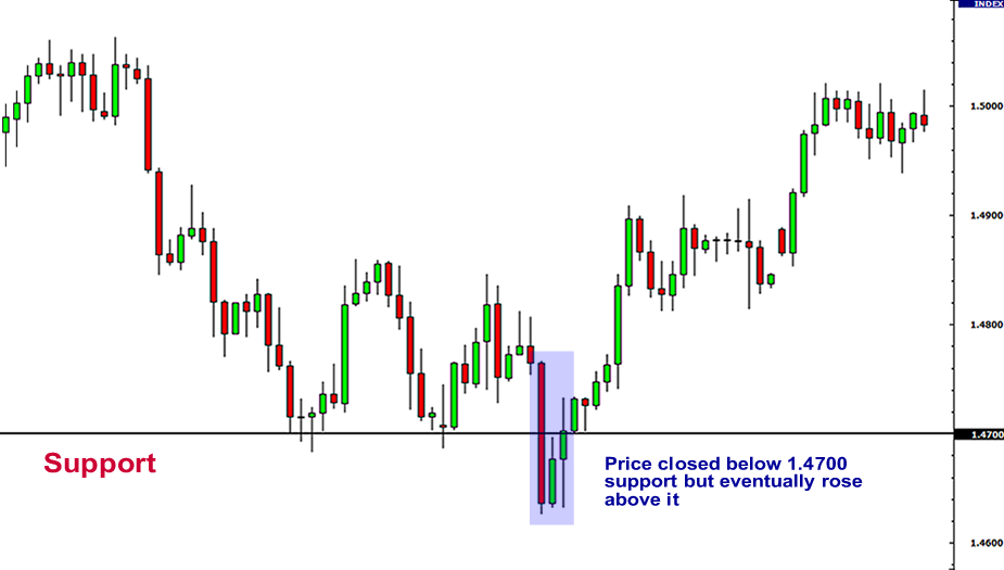 Support and resistance lines forex