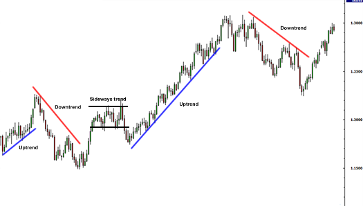 Forex trend line examples: uptrends, downtrends, and sideways trends