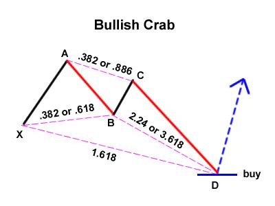 Gartley Variation: Bullish Crab