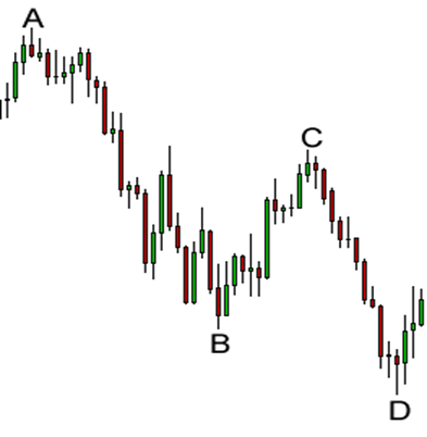 Locate a potential Harmonic Price Pattern