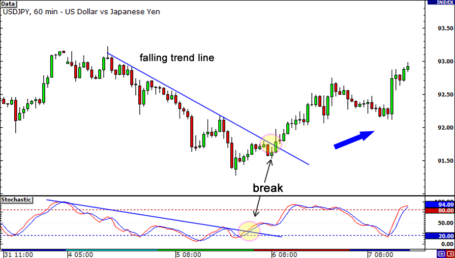 Divergence Tip: Draw trend lines on the indicator itself.