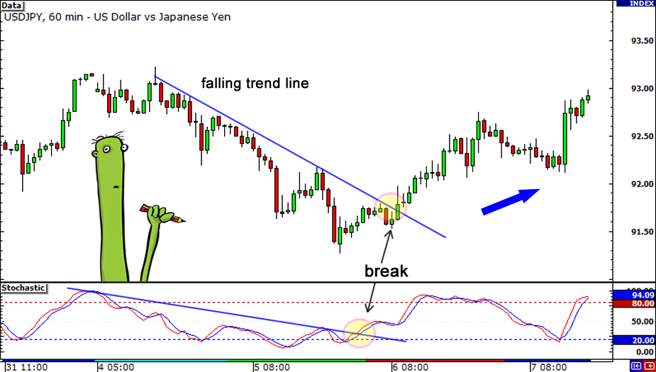 Forex early trend indicator