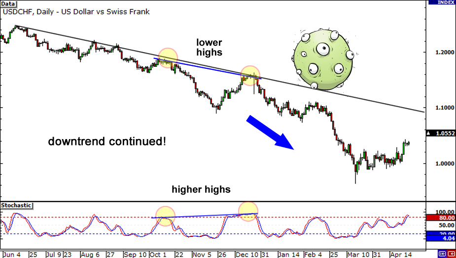 Forex trading with divergence