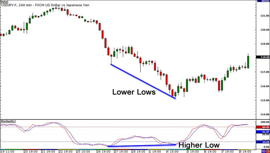 Regular Bullish Divergence: Price (LL), Oscillator (HL)