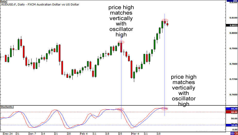 Price and oscillator highs must match!