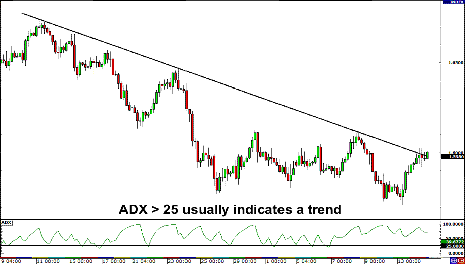 ADX greater than 25 usually indicates a trend