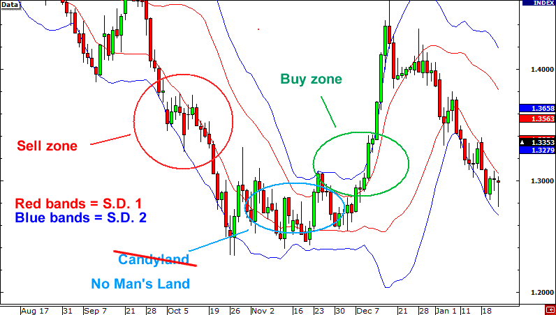 Bollinger bands two standard deviations