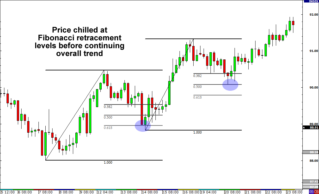 Fibonacci retracement is widely used and extremely popular among Fibonacci trading tools. Fibonacci Retracements Levels: Currency pairs/stocks or any other financial assets have a tendency to pullback or bounce back to its previous trend after a retracement.