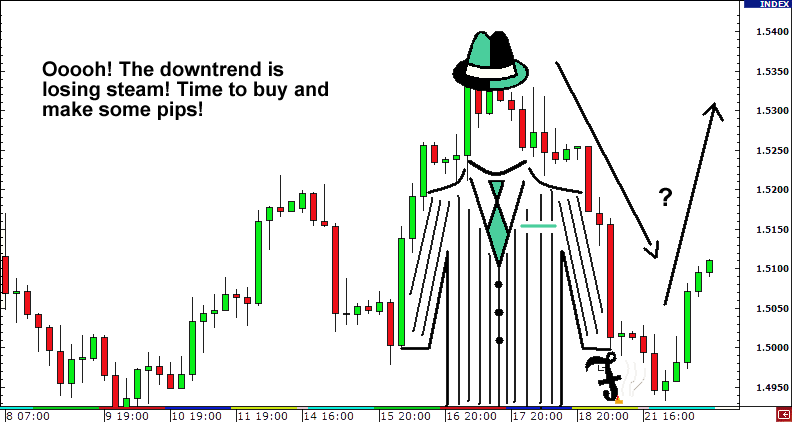 Retracement or Reversal?