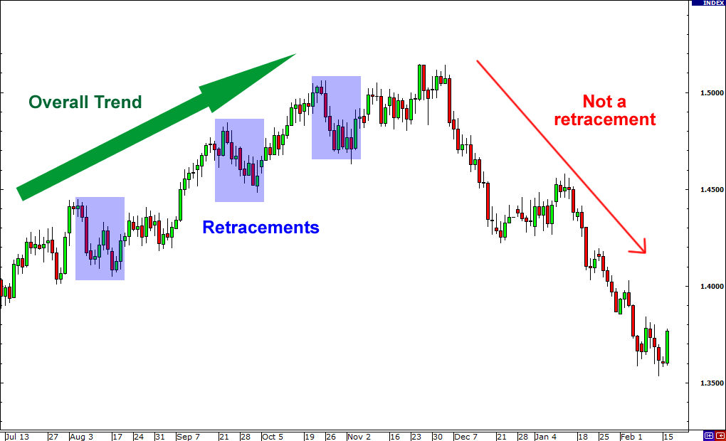 Retracements