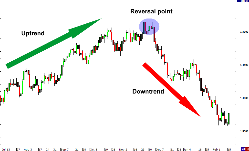 Forex trend reversal