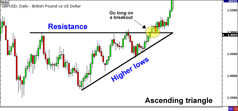 Ascending triangle and breakout.