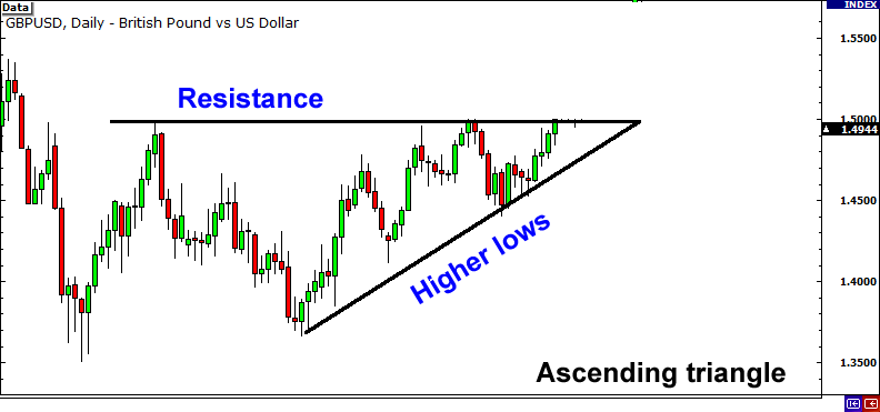 Ascending triangle formed from resistance and higher lows.