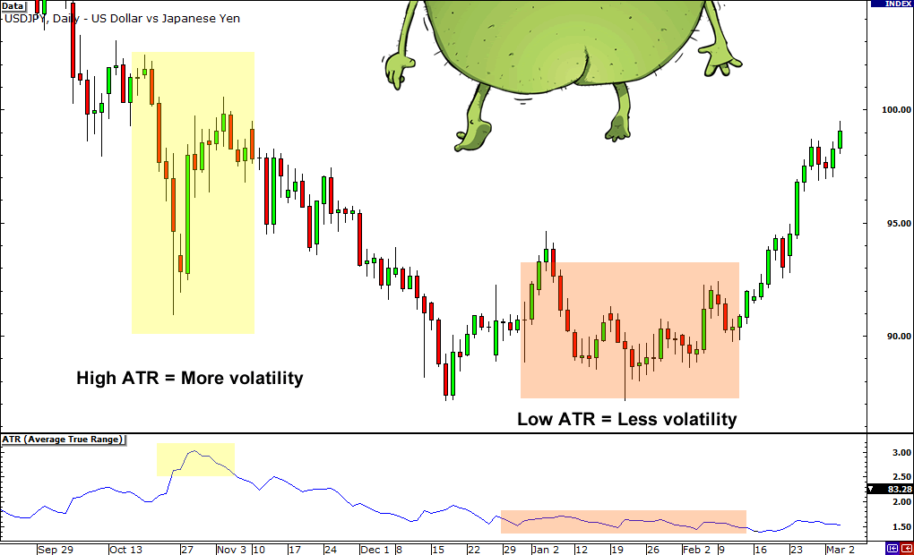 How to trade forex volatility