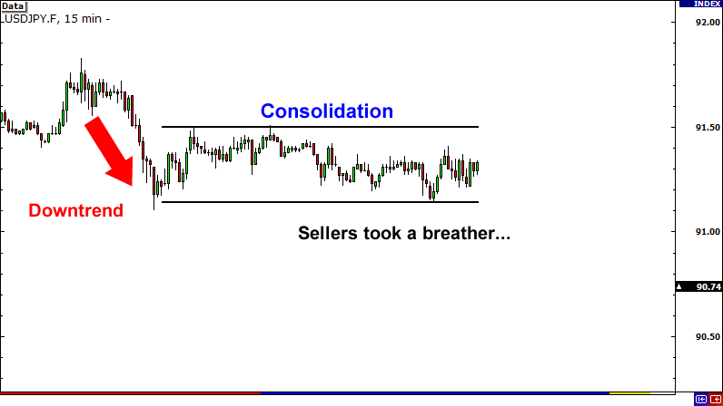 Consolidation Before Breakout
