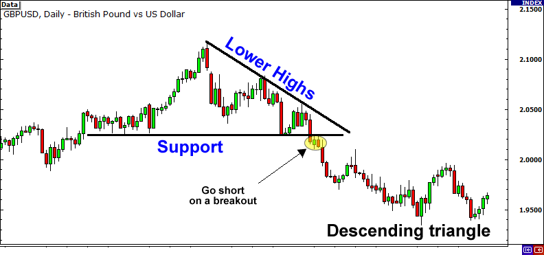 Forex technical analysis tutorial pdf