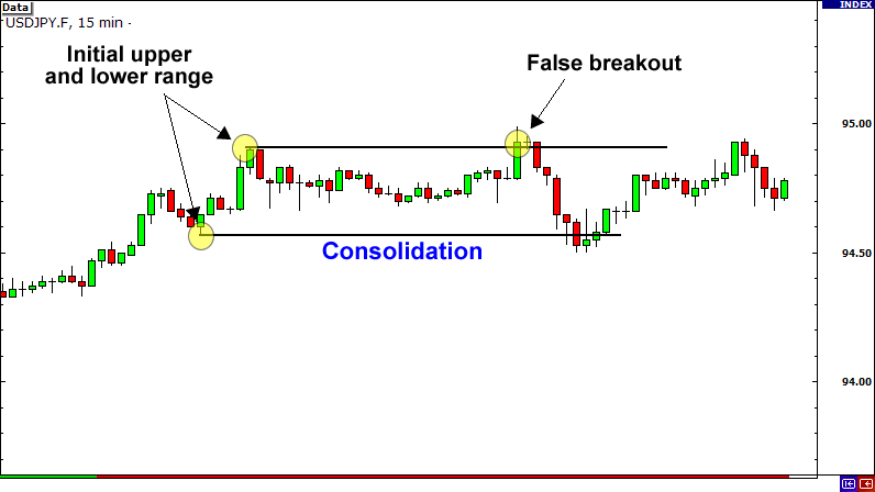 False Breakout