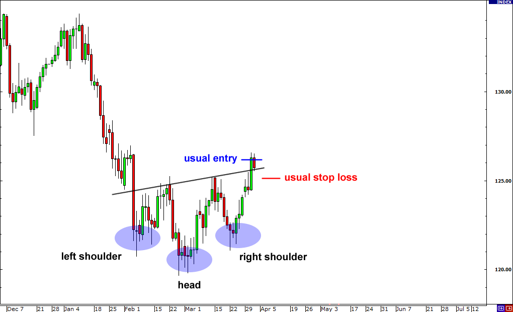 Fakeout Example: Head and shoulders formation