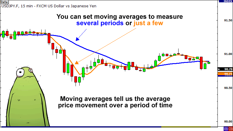 How to calculate moving average in forex trading