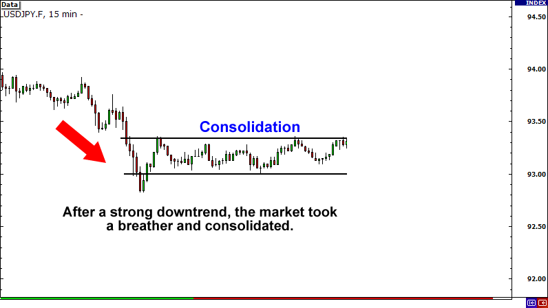 Downtrend Then Consolidation Before Breakout