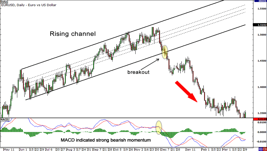 Downward breakout out of the rising channel.