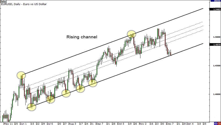 Price moving inside a rising channel.