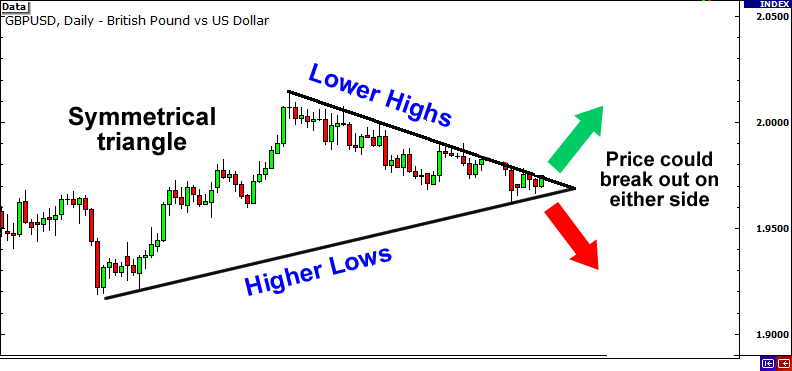 Symmetrical triangle can break out either way.