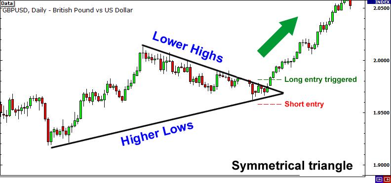 Symmetrical triangle upward breakout.