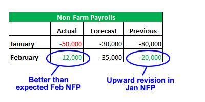 NFP table and revisions