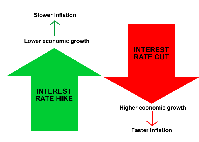 Effects of Interest Rates in Forex