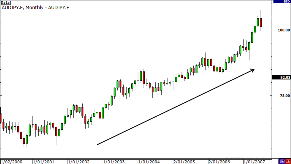 AUD/JPY on a steady uptrend due to high interest rate differential