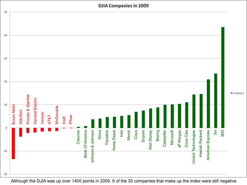 2009 Performance of DJIA companies