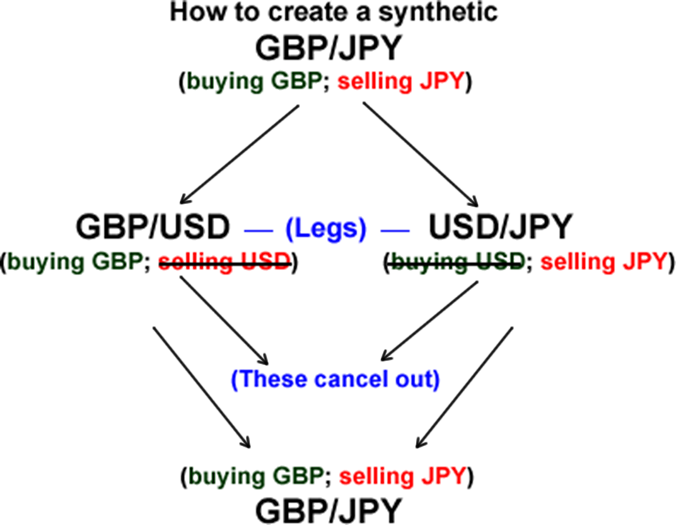 Synthetic Currency Pair