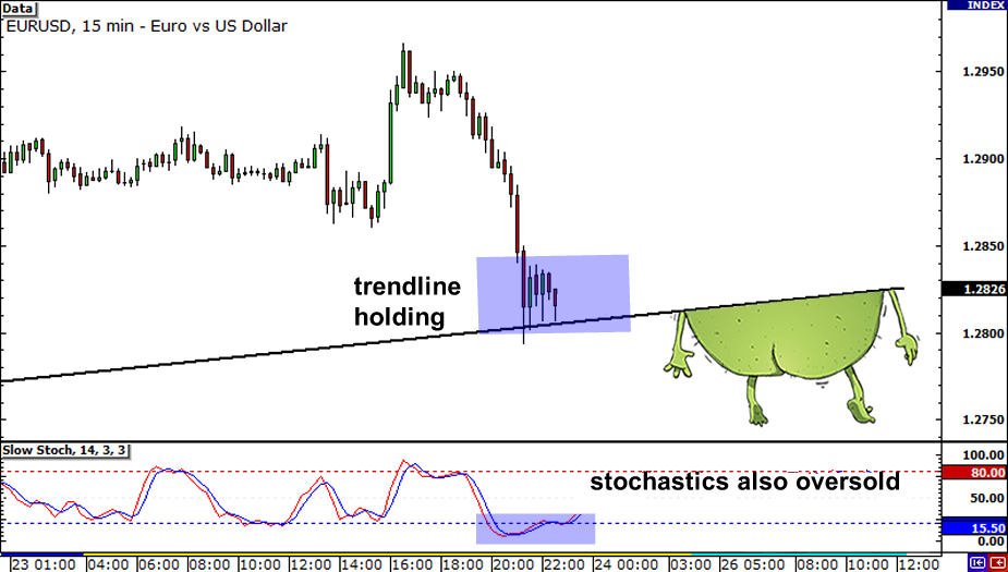 Multiple Time Frame Analysis: EUR/USD holding above the ascending trend line