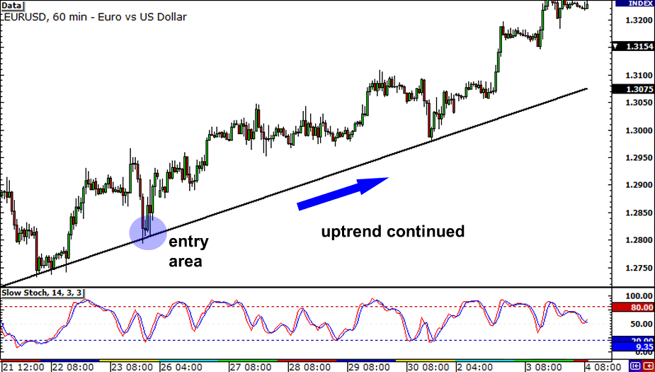 Multiple Time Frame Analysis: EUR/USD uptrend continued