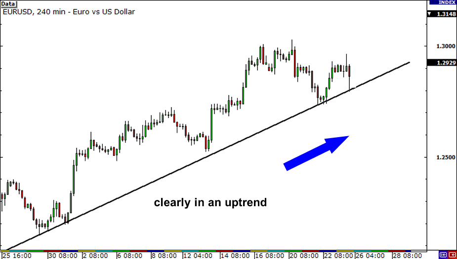 Multiple Time Frame Analysis: EUR/USD in a clear uptrend