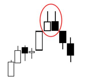 Dual Candlestick Pattern: Tweezer Tops