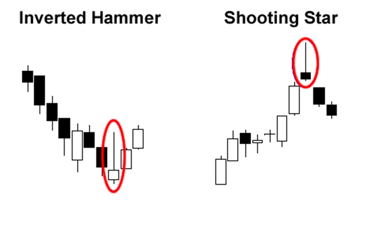 Forex inverted hammer