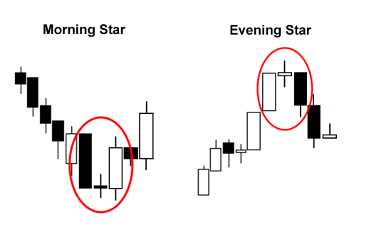 Candlestick Patterns: Morning and Evening Star