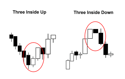 Candlestick Patterns: Three Inside Up and Three Inside Down