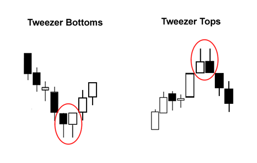 Candlestick Patterns: Tweezer Bottoms and Tweezer Tops