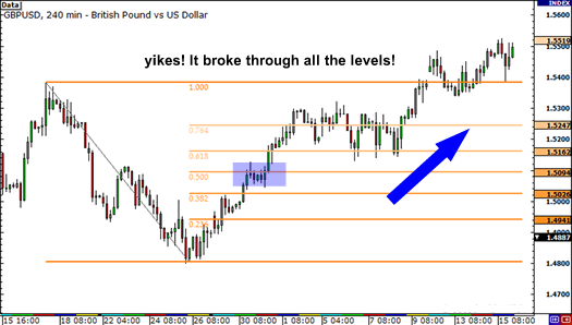 Fibonacci retracement levels failed to hold and price broke through for new highs