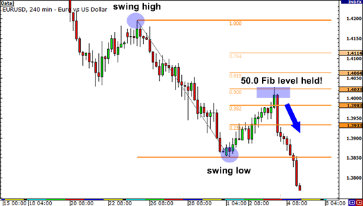 How to plot fibonacci retracement in forex