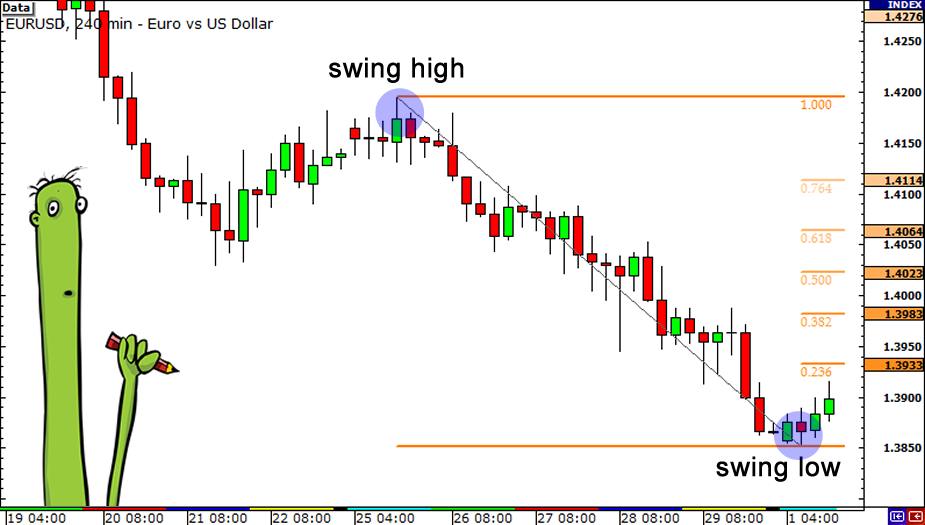 Forex when to enter a trade