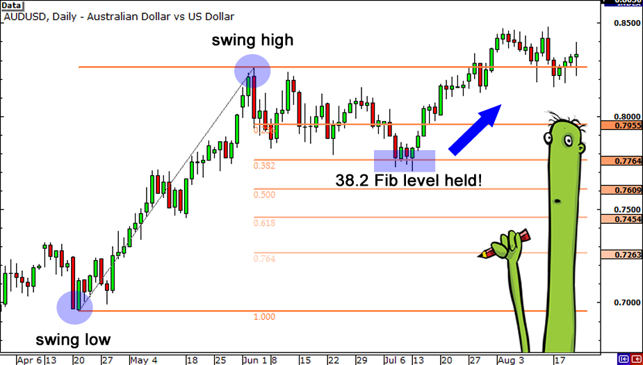Using fibonacci retracements forex