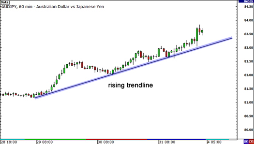 Rising trend line on 1-hour chart of AUD/JPY