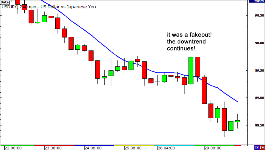 Fakeout! Downtrend continues!